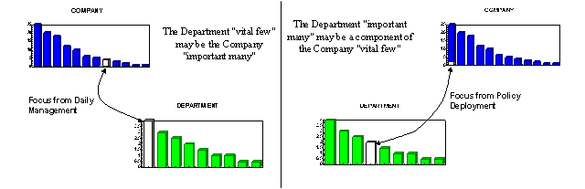 Figure 1 - Improvement Opportunities from Daily Management vs. Policy Deployment