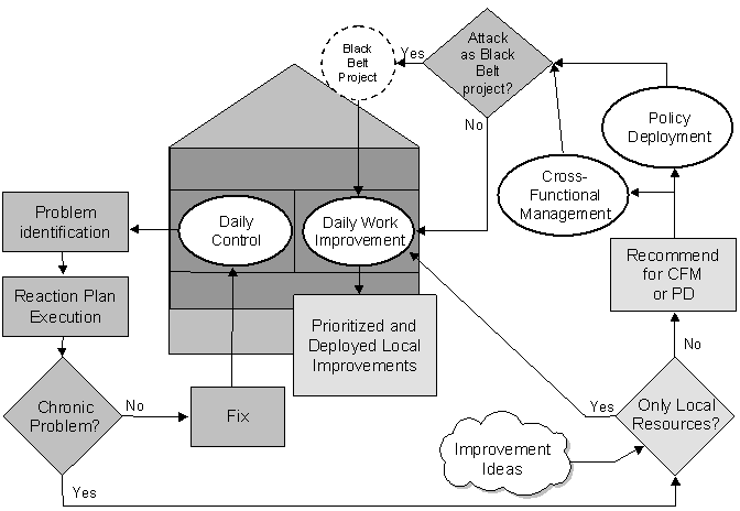 Figure 6 - Local Problem Identification, Prioritization, Resource Allocation, and Resolution